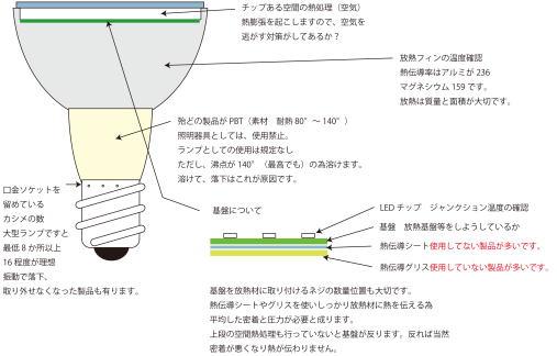 LEDランプ構造上の注意点