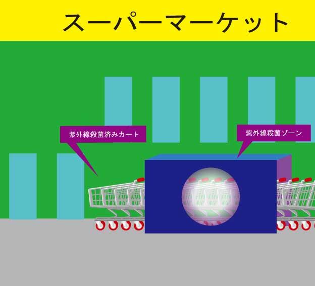紫外線を使用した、ショッピングカートの殺菌装置