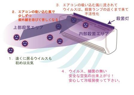 現在のエアコンに紫外線ランプを取り付けて空気殺菌イメージイラスト